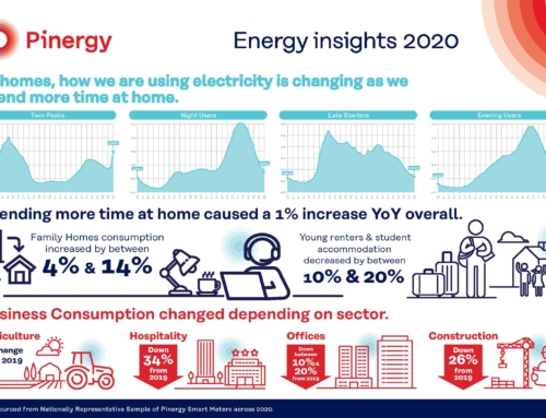 Pinergy energy usage insights for 2020 highlights changing consumption patterns during pandemic